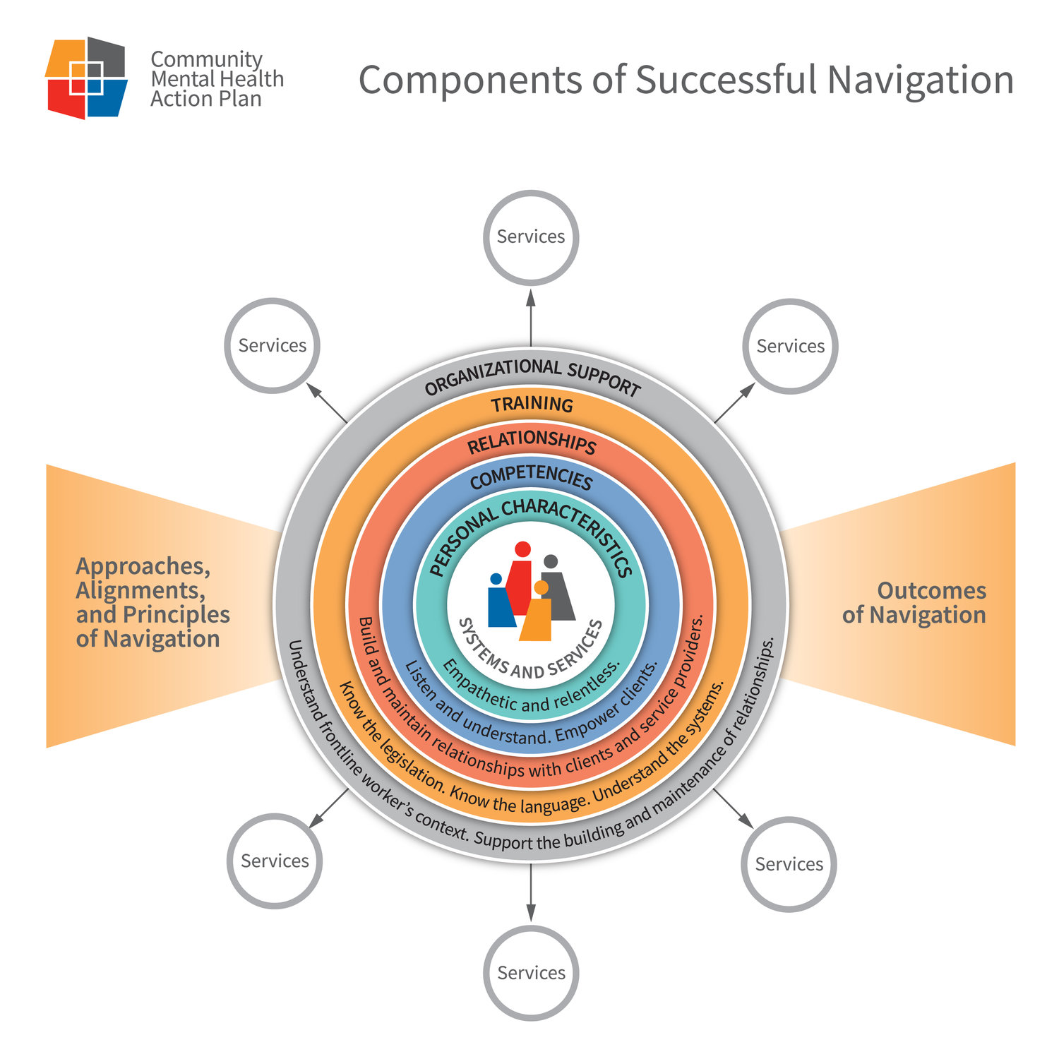 a multi-colored info graphic showing many different navigation paths