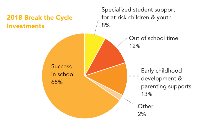 pie graph with statistics about break the cycle