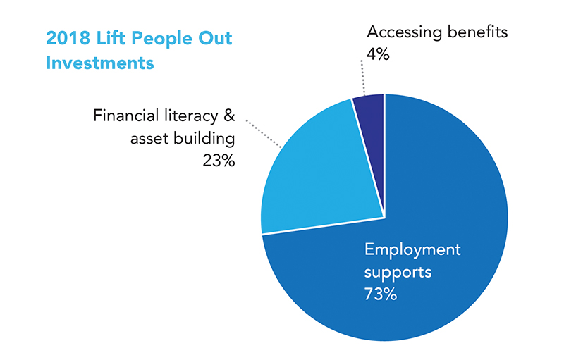 a pie graph about percentages on investments from funded partners